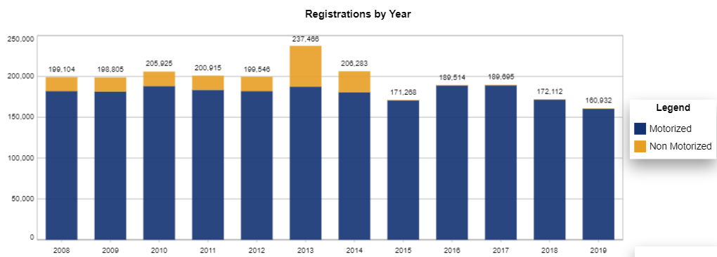 Boat Registrations by year in the State of Arkansas (source: Nasbla) - Motorized vs. Non motorized recreational boats.