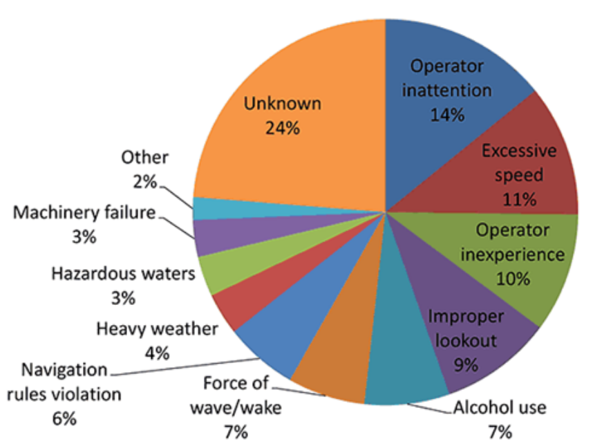 Pie chart: most common causes of boat accidents